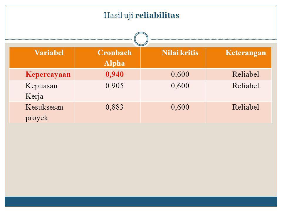Hasil uji reliabilitas