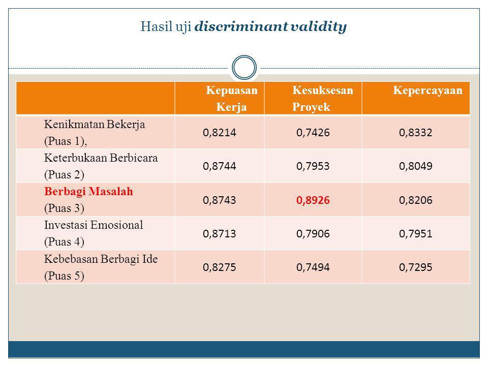 Hasil uji discriminant validity