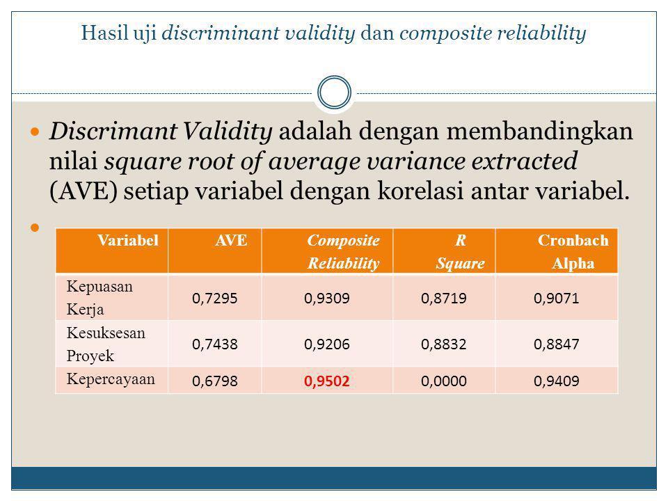Hasil uji discriminant validity dan composite reliability