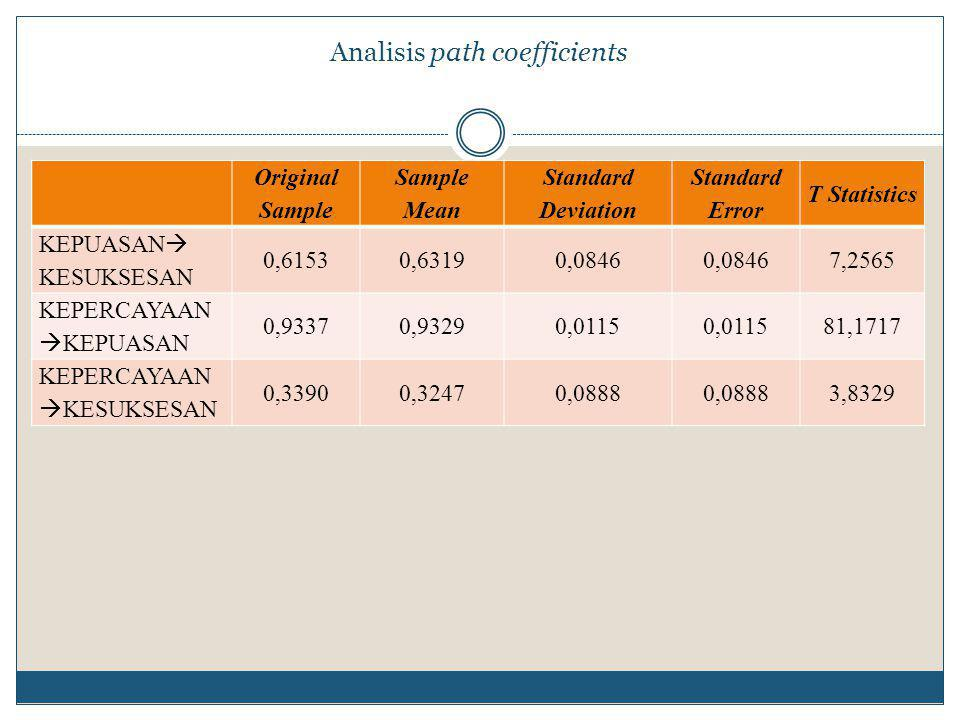 Analisis path coefficients