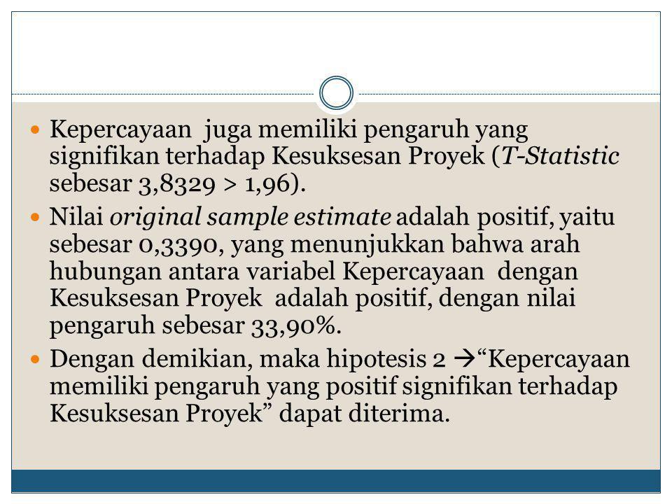 Kepercayaan juga memiliki pengaruh yang signifikan terhadap Kesuksesan Proyek (T-Statistic sebesar 3,8329 > 1,96).