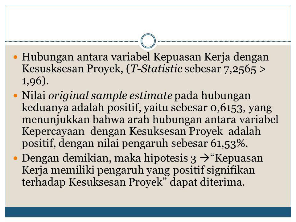 Hubungan antara variabel Kepuasan Kerja dengan Kesusksesan Proyek, (T-Statistic sebesar 7,2565 > 1,96).