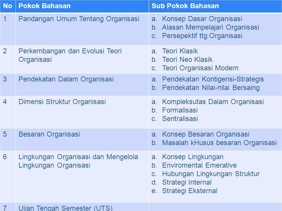 No Pokok Bahasan. Sub Pokok Bahasan. 1. Pandangan Umum Tentang Organisasi. Konsep Dasar Organisasi.