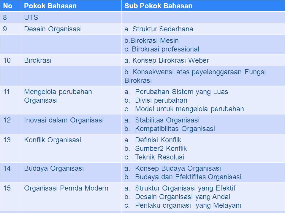 No Pokok Bahasan. Sub Pokok Bahasan. 8. UTS. 9. Desain Organisasi. a. Struktur Sederhana. b.Birokrasi Mesin.
