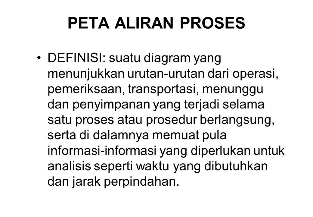 PETA ALIRAN PROSES