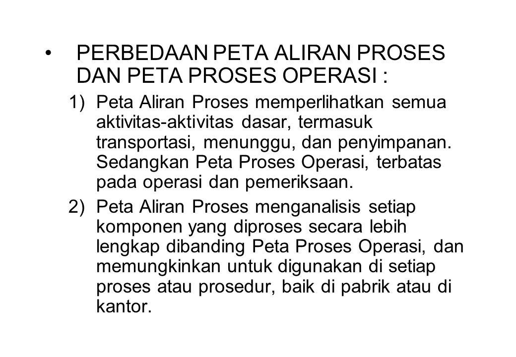 PERBEDAAN PETA ALIRAN PROSES DAN PETA PROSES OPERASI :