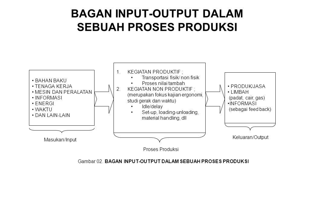 BAGAN INPUT-OUTPUT DALAM SEBUAH PROSES PRODUKSI