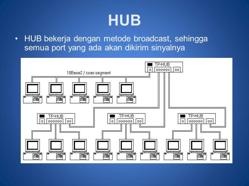 HUB HUB bekerja dengan metode broadcast, sehingga semua port yang ada akan dikirim sinyalnya