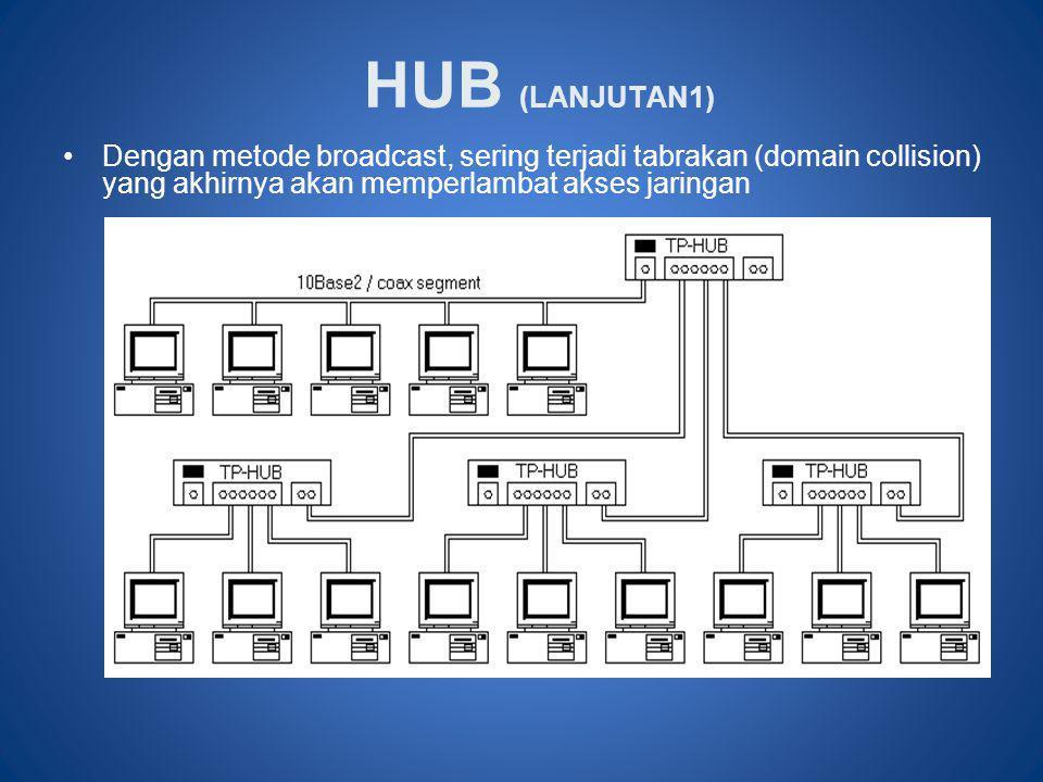 HUB (LANJUTAN1) Dengan metode broadcast, sering terjadi tabrakan (domain collision) yang akhirnya akan memperlambat akses jaringan.