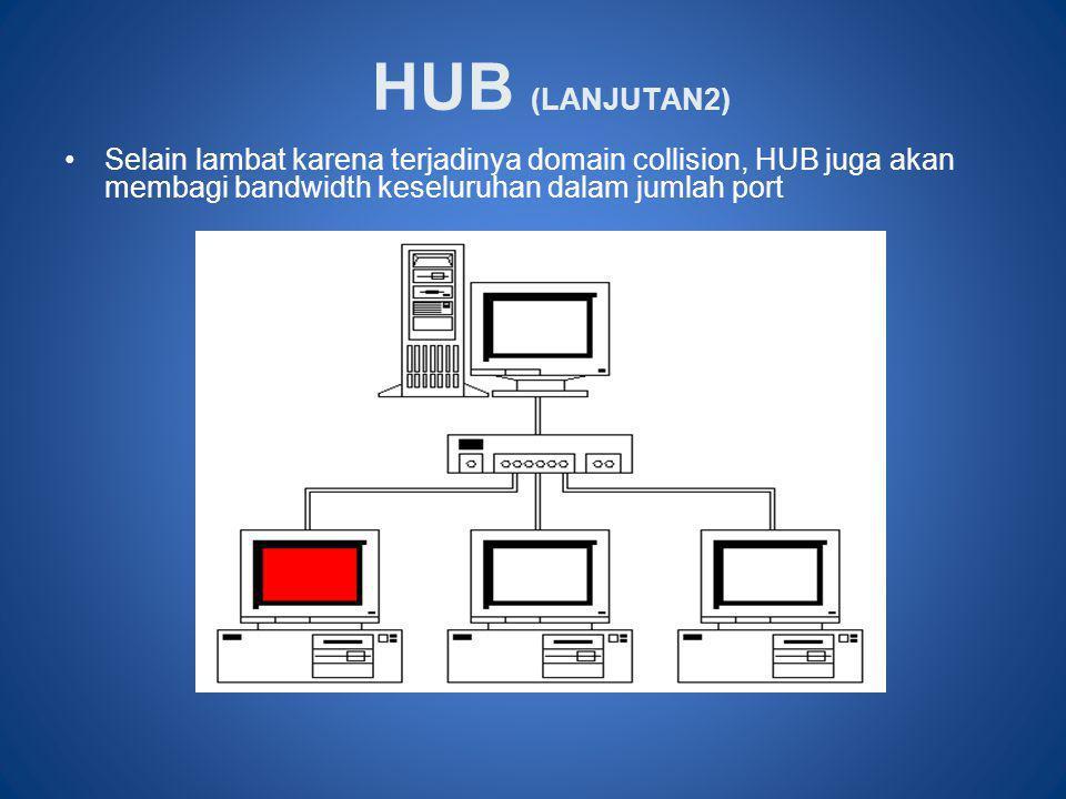 HUB (LANJUTAN2) Selain lambat karena terjadinya domain collision, HUB juga akan membagi bandwidth keseluruhan dalam jumlah port.