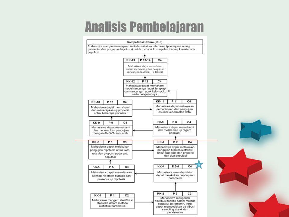 Analisis Pembelajaran