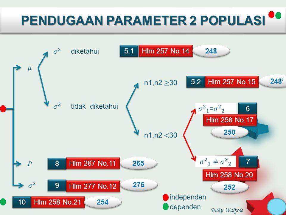 PENDUGAAN PARAMETER 2 POPULASI