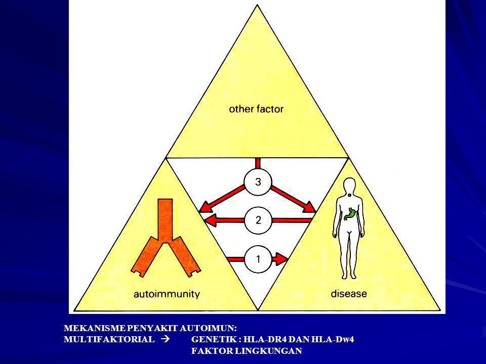 MEKANISME PENYAKIT AUTOIMUN: MULTIFAKTORIAL 
