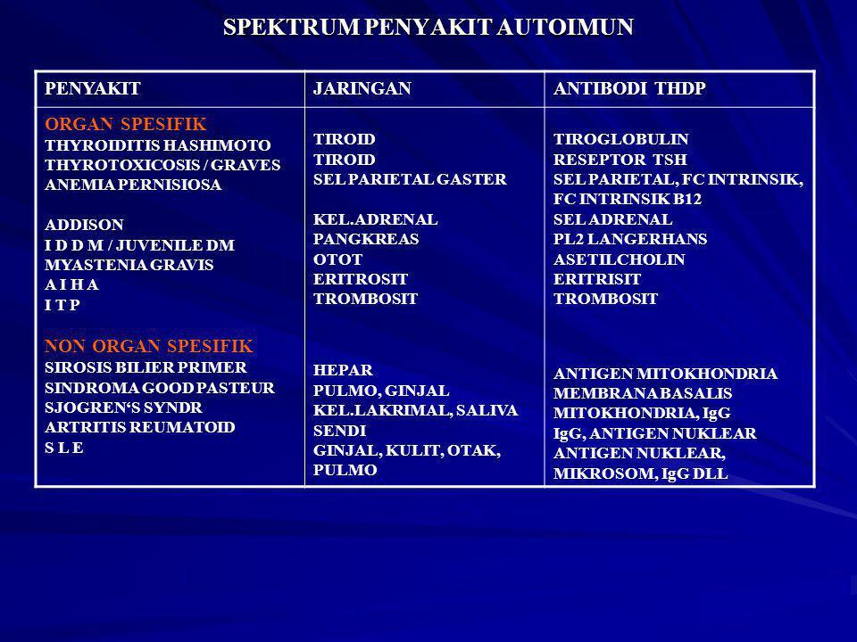 SPEKTRUM PENYAKIT AUTOIMUN