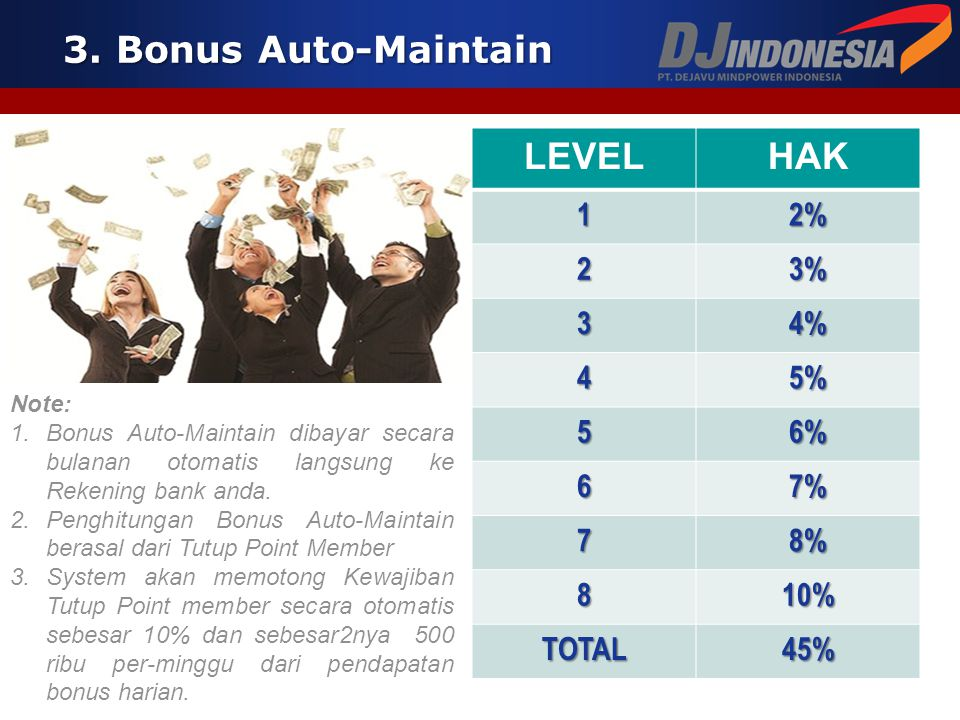 3. Bonus Auto-Maintain LEVEL HAK 1 2% 2 3% 3 4% 4 5% 5 6% 6 7% 7 8% 8