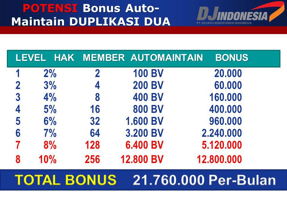 POTENSI Bonus Auto-Maintain DUPLIKASI DUA