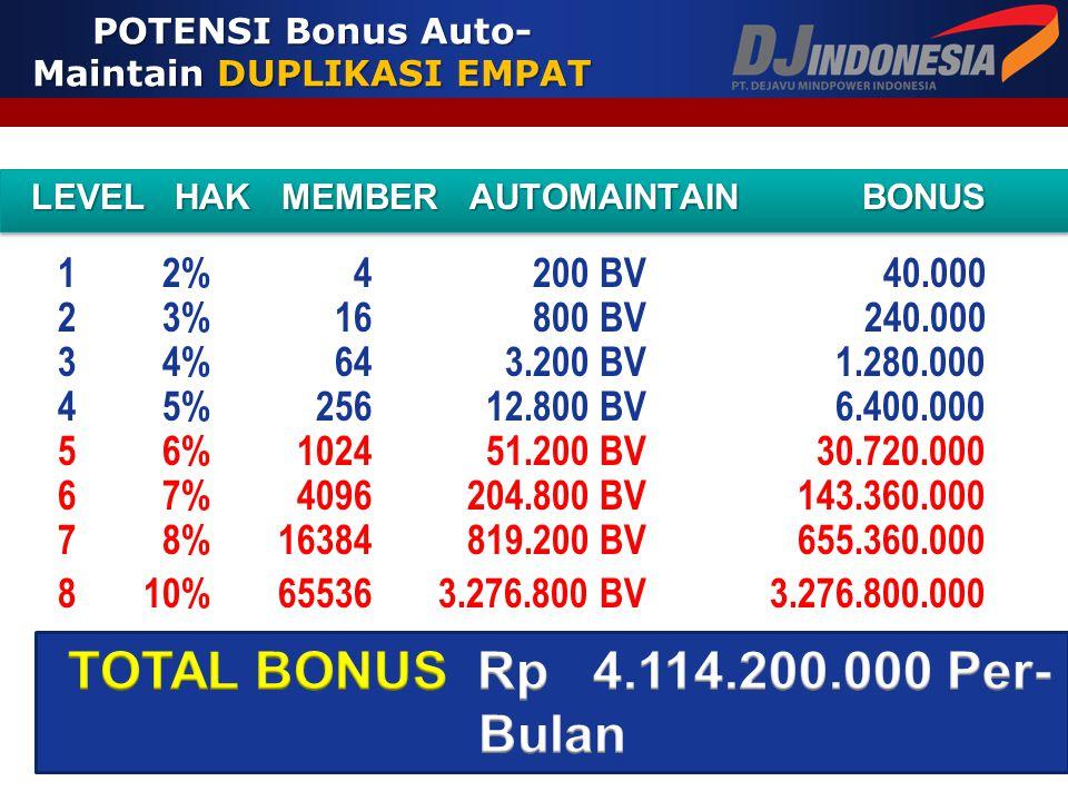 POTENSI Bonus Auto-Maintain DUPLIKASI EMPAT