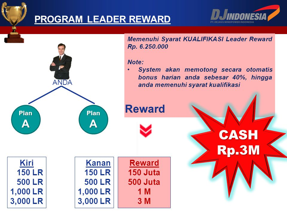 CASHRp.3M Reward A A PROGRAM LEADER REWARD Kiri 150 LR 500 LR 1,000 LR