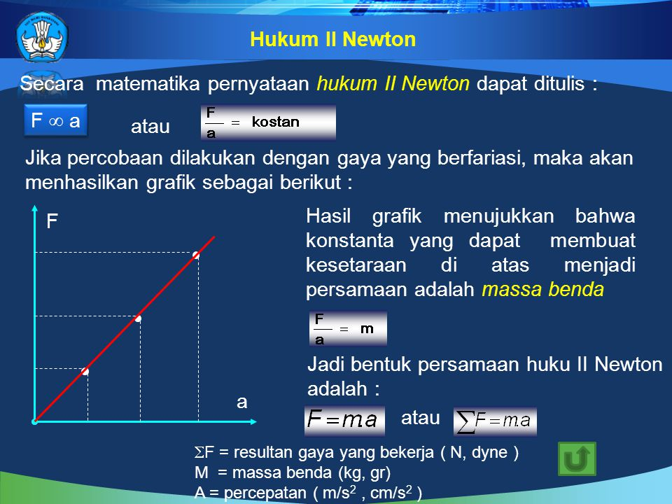 Secara matematika pernyataan hukum II Newton dapat ditulis :