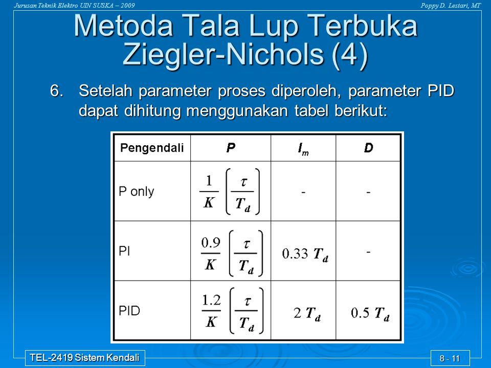Metoda Tala Lup Terbuka Ziegler-Nichols (4)