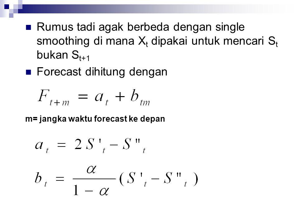 Forecast dihitung dengan