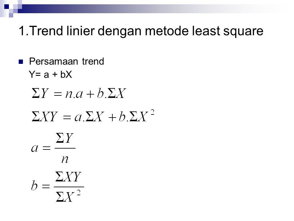 1.Trend linier dengan metode least square