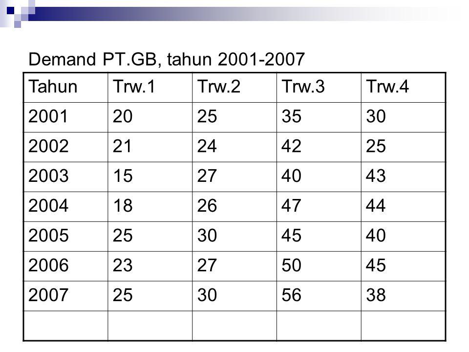 Demand PT.GB, tahun 2001-2007 Tahun. Trw.1. Trw.2. Trw.3. Trw.4. 2001. 20. 25. 35. 30. 2002.