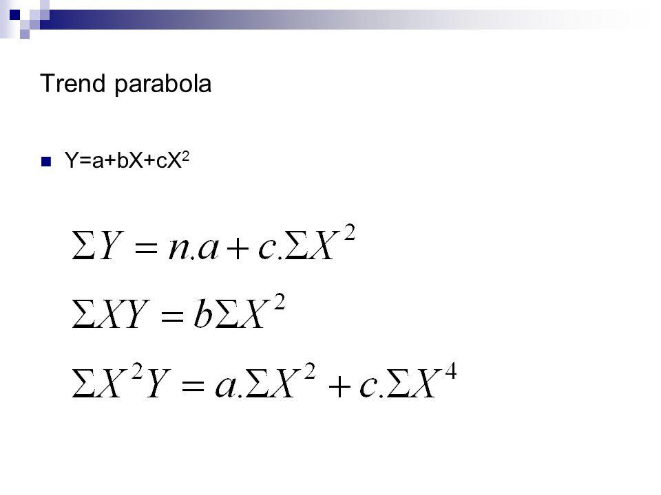 Trend parabola Y=a+bX+cX2