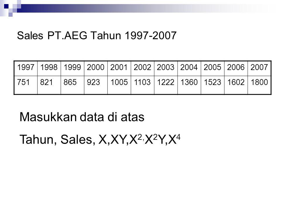 Masukkan data di atas Tahun, Sales, X,XY,X2,X2Y,X4