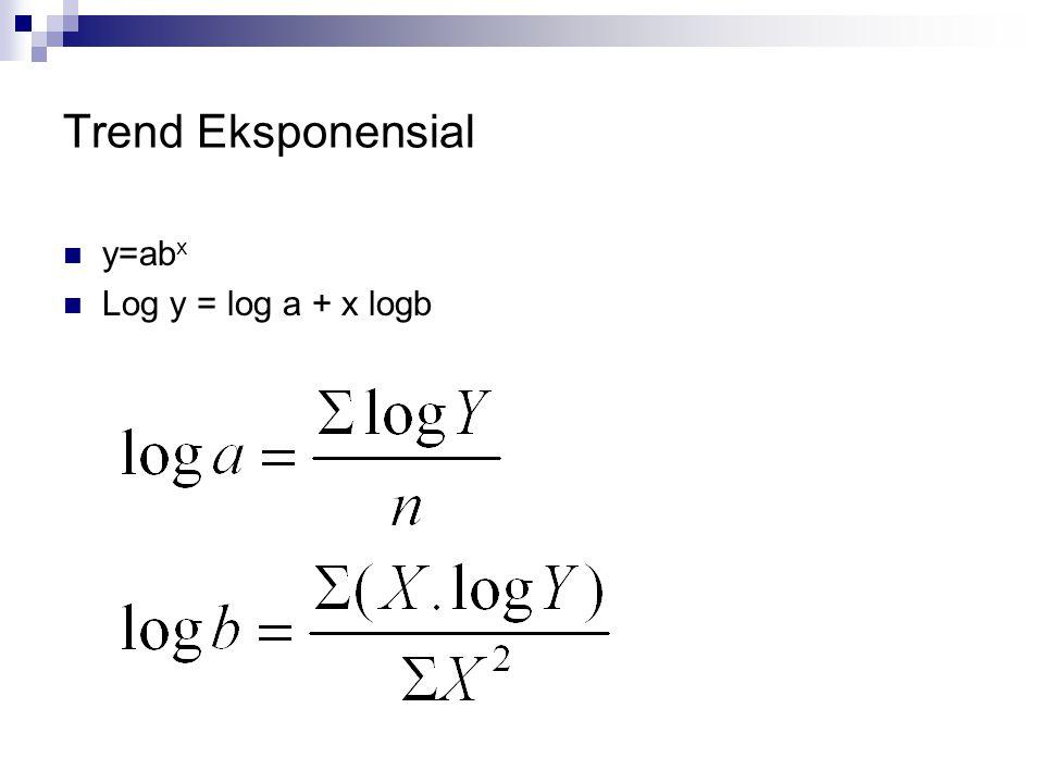 Trend Eksponensial y=abx Log y = log a + x logb