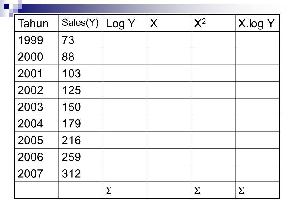 Tahun Sales(Y) Log Y. X. X2. X.log Y. 1999. 73. 2000. 88. 2001. 103. 2002. 125. 2003. 150.