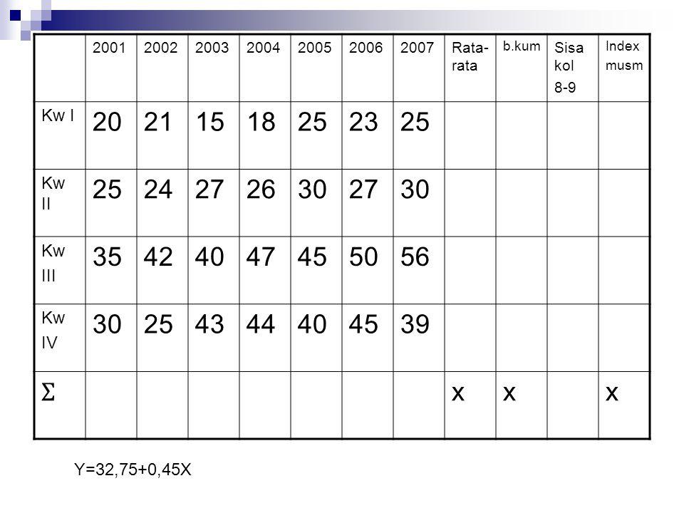 2001 2002. 2003. 2004. 2005. 2006. 2007. Rata-rata. b.kum. Sisa kol. 8-9. Index. musm. Kw I.