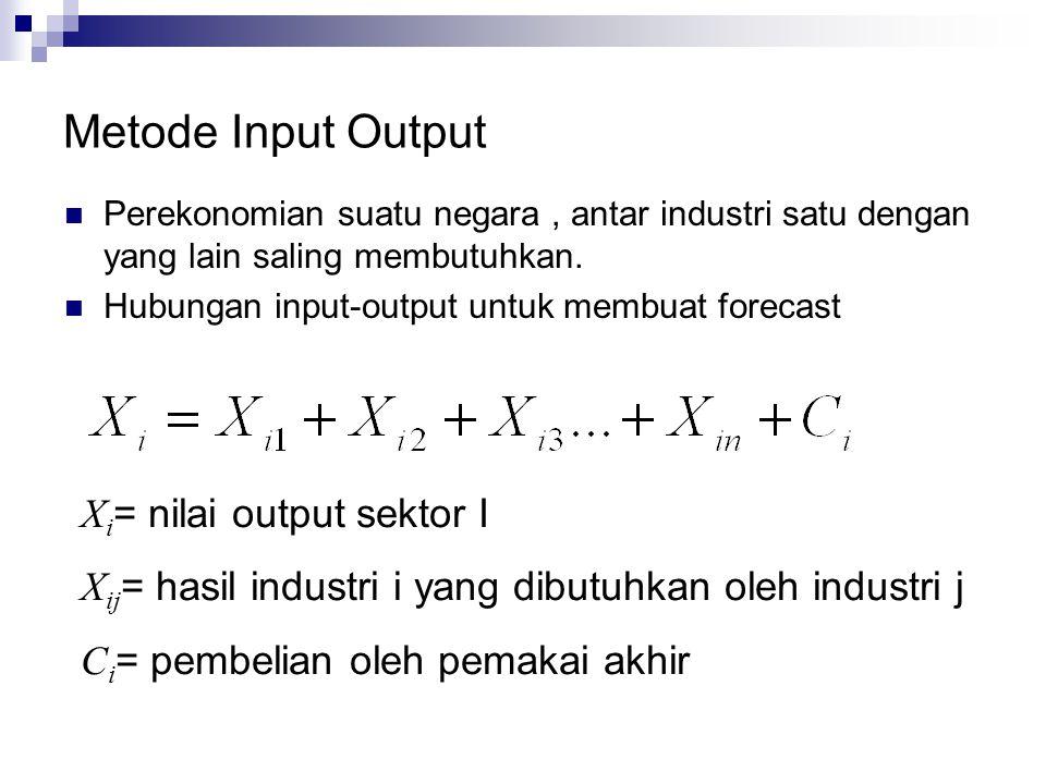 Metode Input Output Xi= nilai output sektor I
