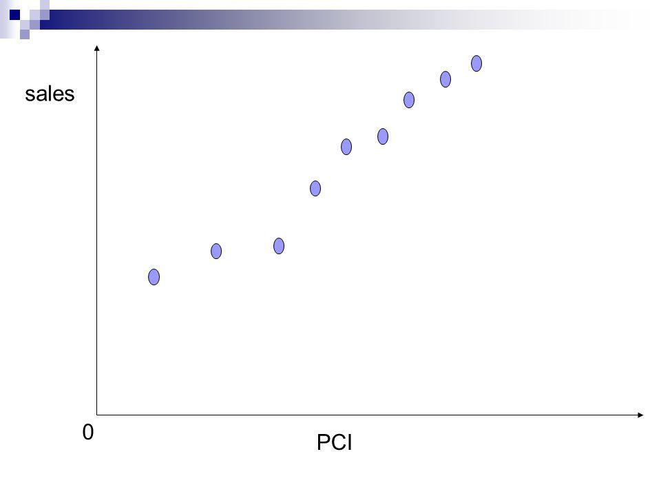sales PCI