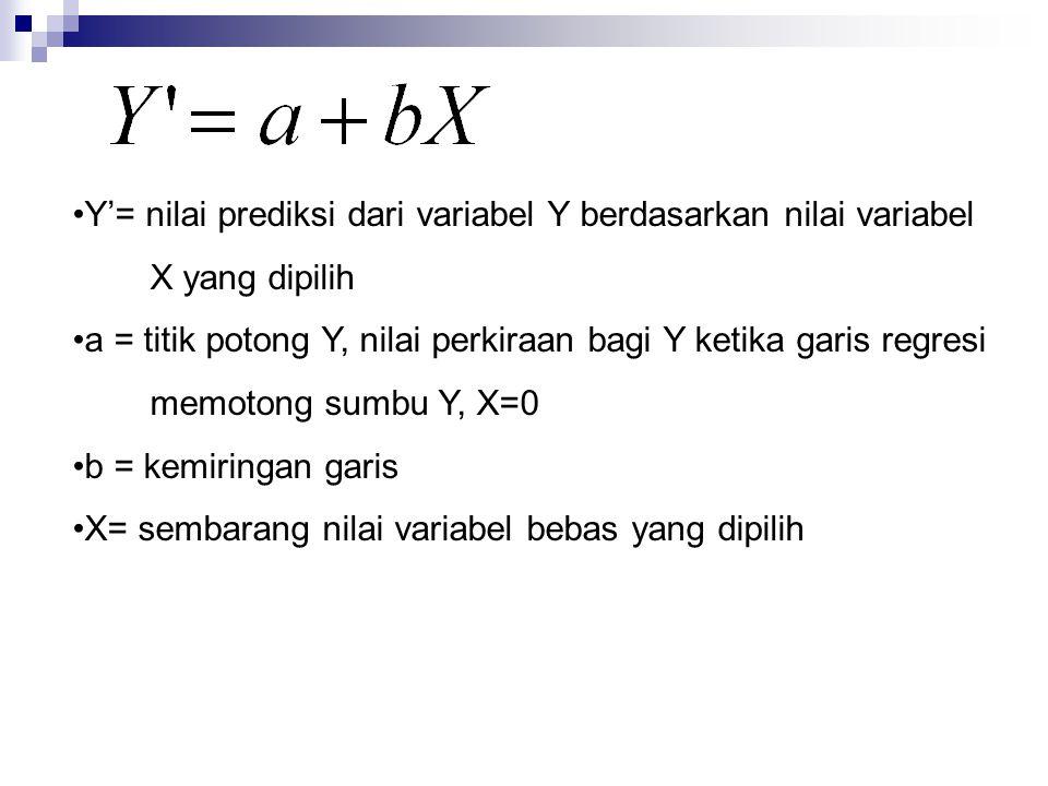 Y'= nilai prediksi dari variabel Y berdasarkan nilai variabel