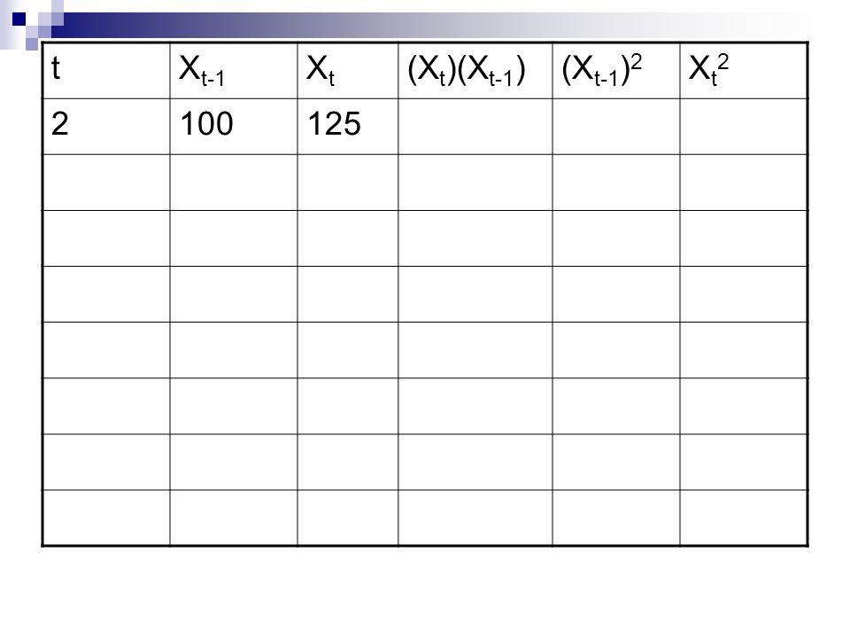 t Xt-1 Xt (Xt)(Xt-1) (Xt-1)2 Xt2 2 100 125