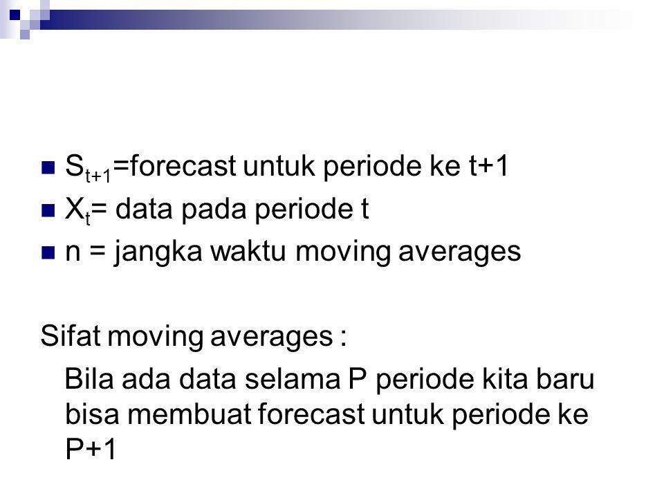 St+1=forecast untuk periode ke t+1
