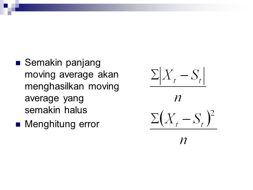 Semakin panjang moving average akan menghasilkan moving average yang semakin halus