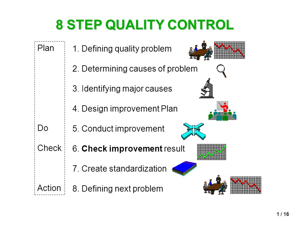 8 STEP QUALITY CONTROL Plan 1. Defining quality problem