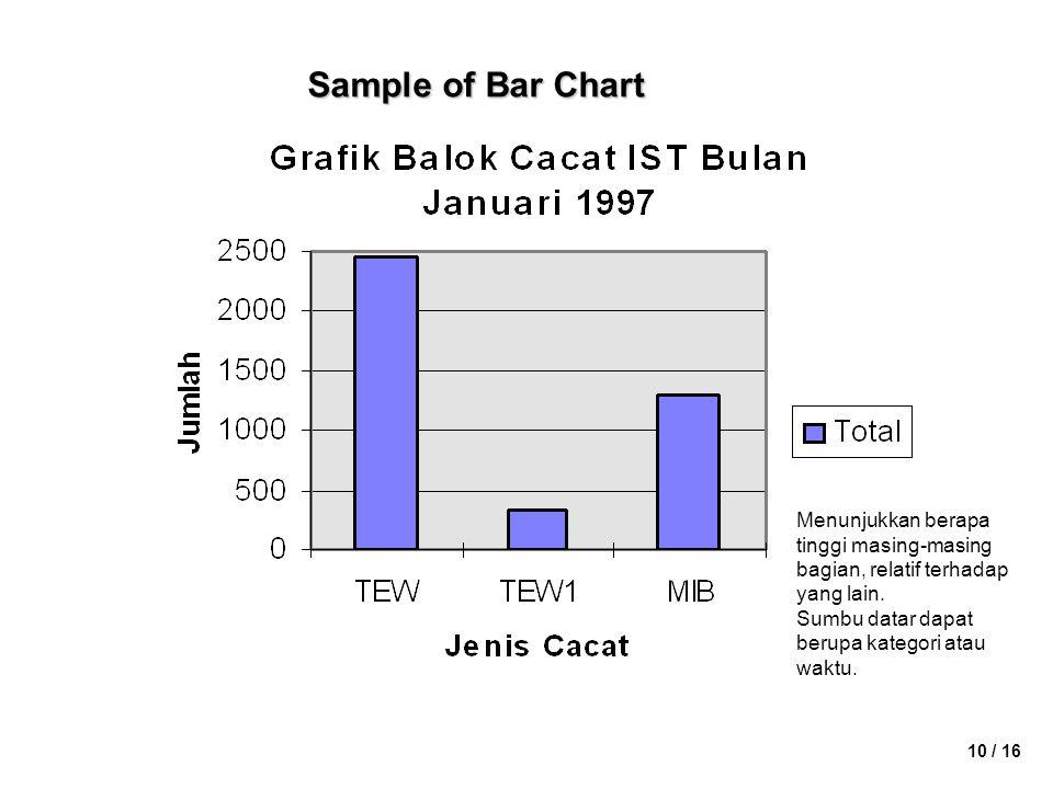 Sample of Bar Chart Menunjukkan berapa tinggi masing-masing