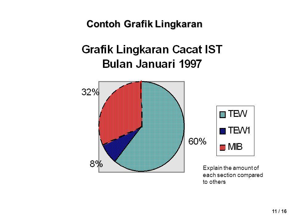 Contoh Grafik Lingkaran