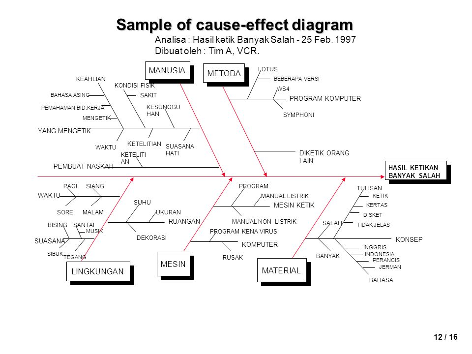Sample of cause-effect diagram