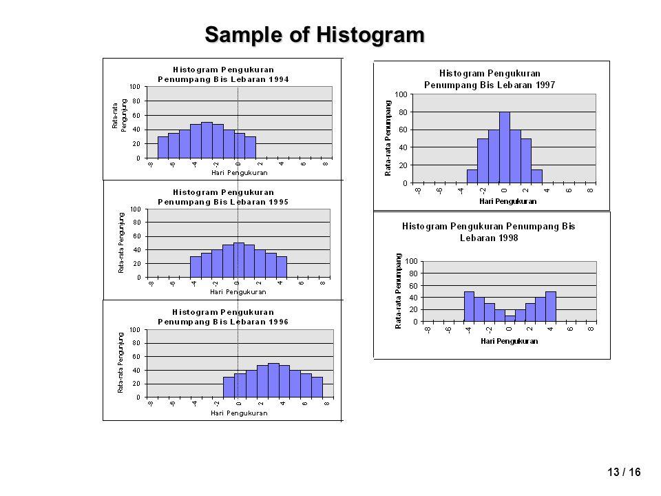 Sample of Histogram