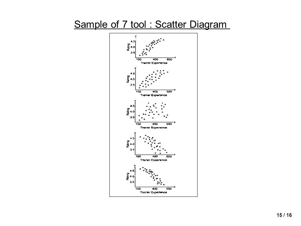 Sample of 7 tool : Scatter Diagram