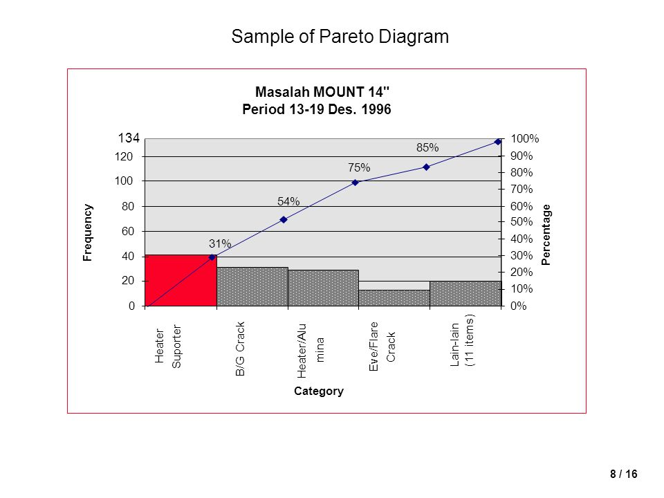 Sample of Pareto Diagram