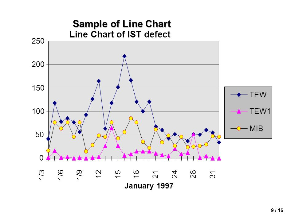 Sample of Line Chart Line Chart of IST defect 250 200 150 TEW 100 TEW1