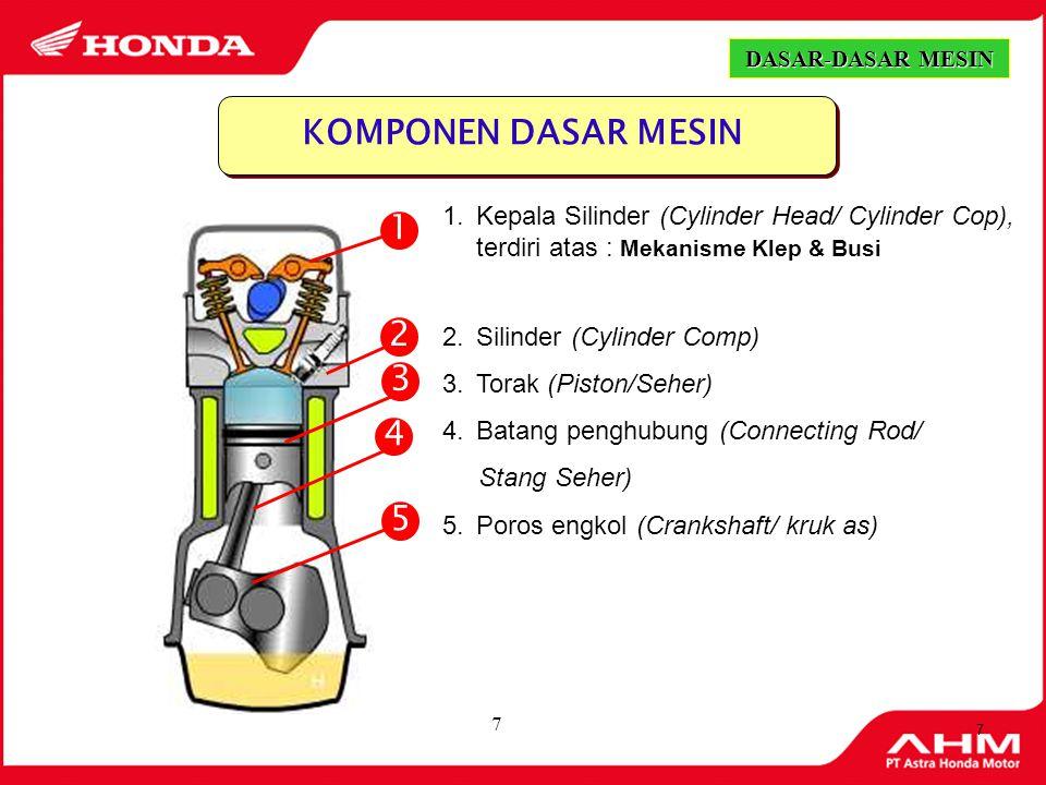 DASAR-DASAR MESIN DASAR-DASAR MESIN. KOMPONEN DASAR MESIN. Kepala Silinder (Cylinder Head/ Cylinder Cop), terdiri atas : Mekanisme Klep & Busi.