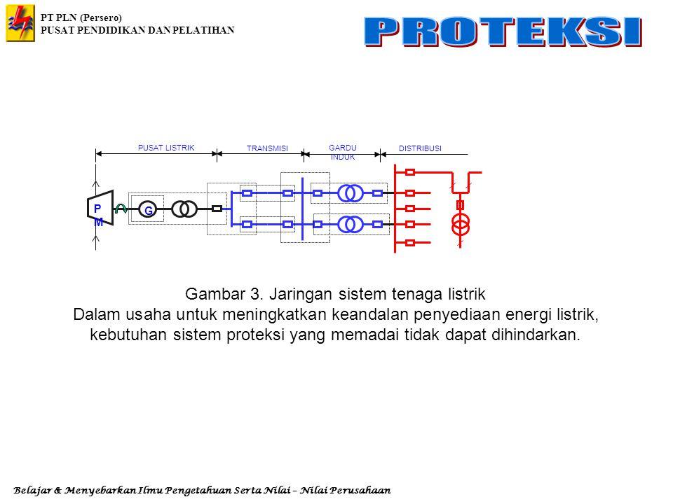 Gambar 3. Jaringan sistem tenaga listrik