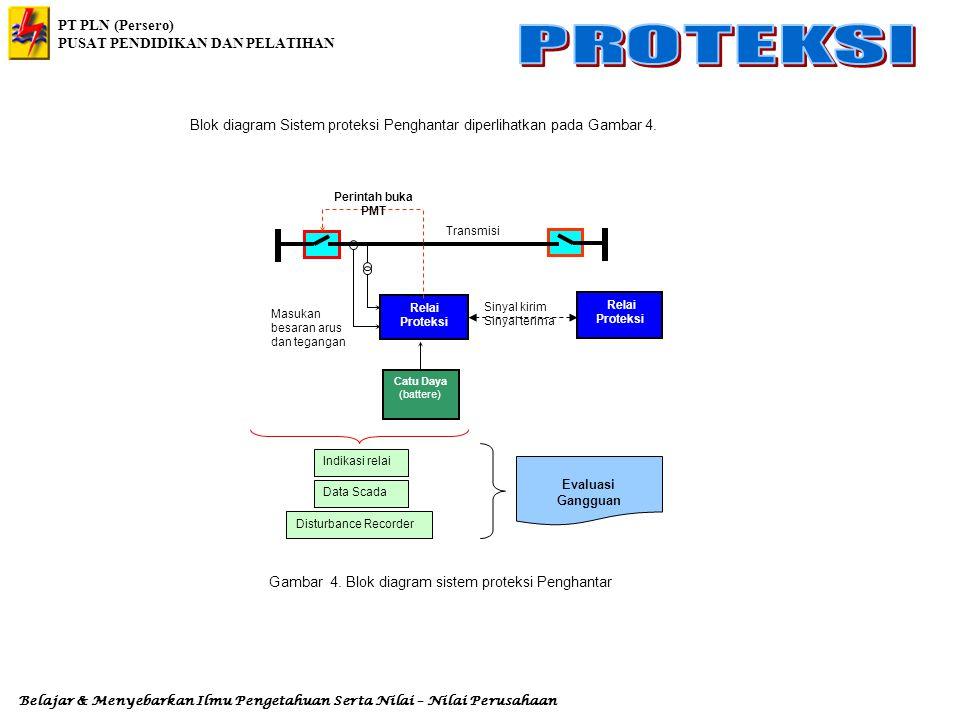 Blok diagram Sistem proteksi Penghantar diperlihatkan pada Gambar 4.