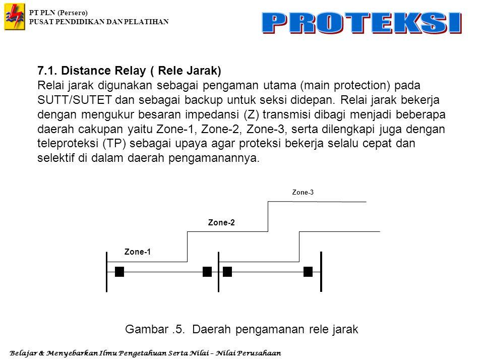 Gambar .5. Daerah pengamanan rele jarak